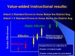 value added instructional results