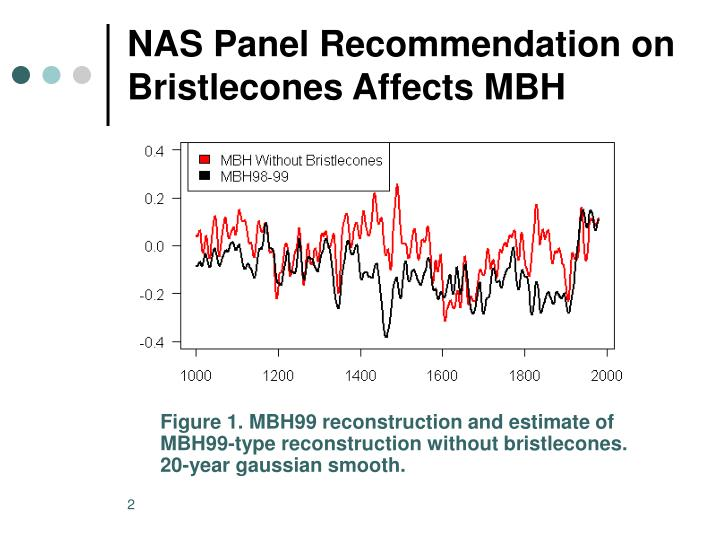 Nas panel recommendation on bristlecones affects mbh