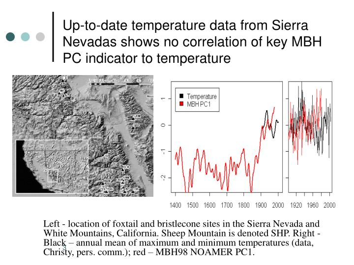 Up-to-date temperature data from Sierra Nevadas shows no correlation of key MBH PC indicator to temp...