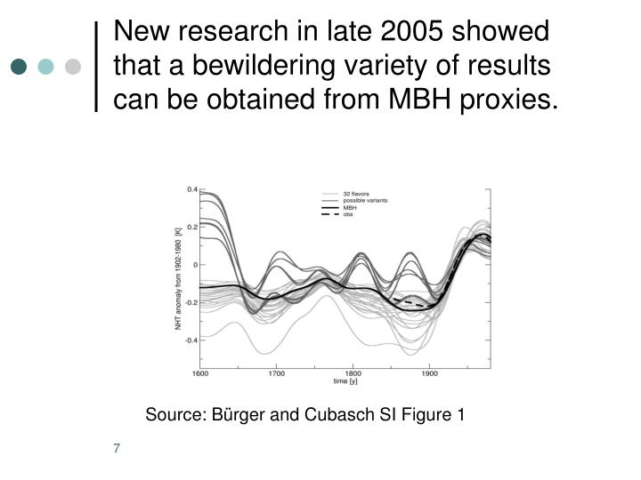 New research in late 2005 showed that a bewildering variety of results can be obtained from MBH proxies.