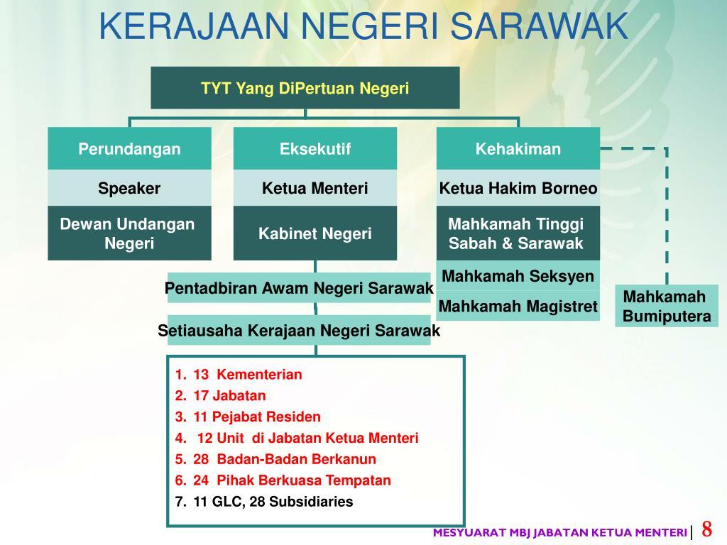 Ppt Majlis Bersama Jabatan Mbj Jabatan Ketua Menteri Prestasi Pelaksanaan Mbj Sarawak Powerpoint Presentation Id 3424985