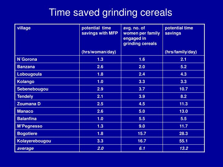 Time saved grinding cereals