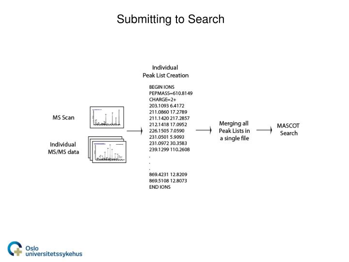 Submitting to Search