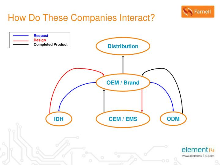 How Do These Companies Interact?