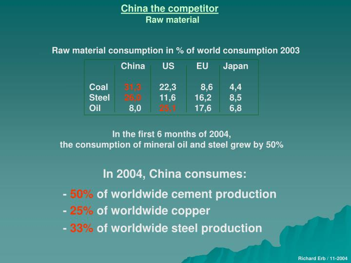 Raw material consumption in % of world consumption 2003