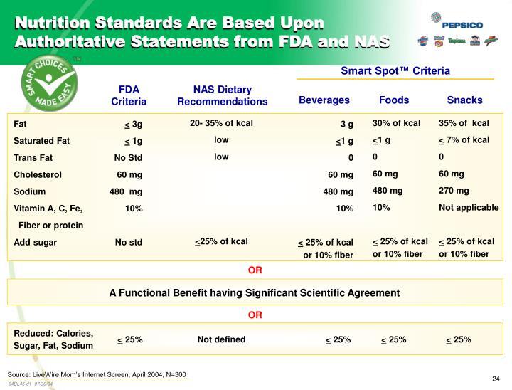 Smart Spot™ Criteria