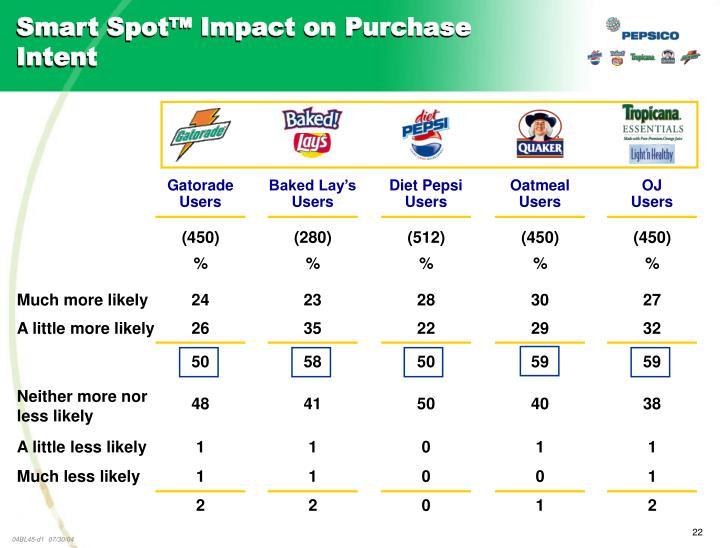 Smart Spot™ Impact on Purchase Intent