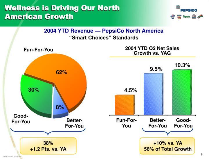 2004 YTD Q2 Net Sales