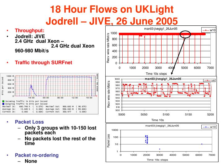 18 Hour Flows on UKLight