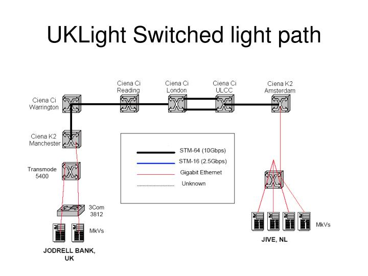 UKLight Switched light path