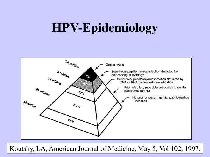 HPV-Epidemiology