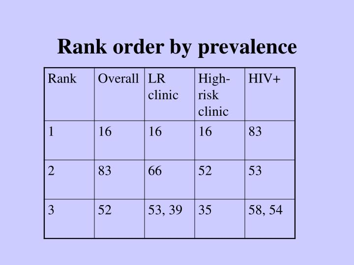 Rank order by prevalence