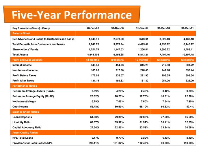 Five-Year Performance