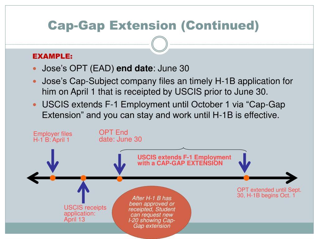 Cap Gap After Opt Expires