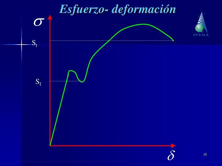 Esfuerzo- deformación
