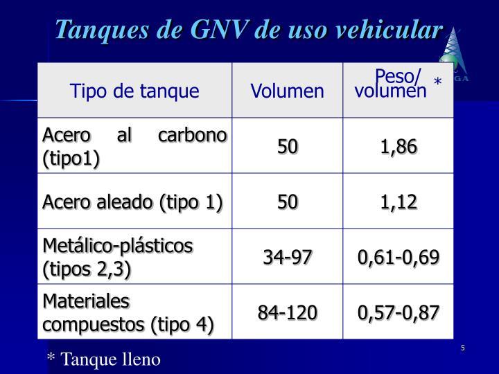 Tanques de GNV de uso vehicular