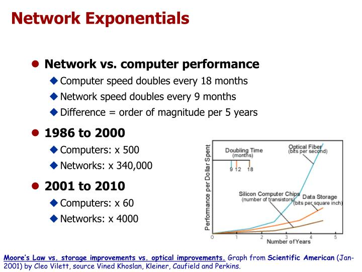 Network Exponentials