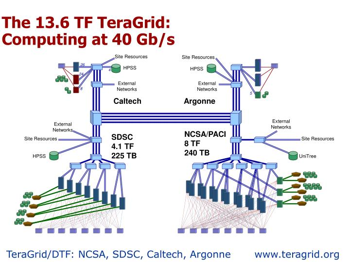 The 13.6 TF TeraGrid:
