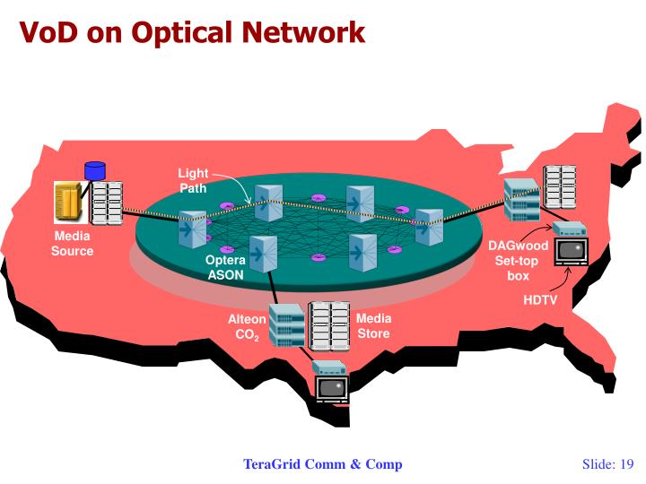 VoD on Optical Network