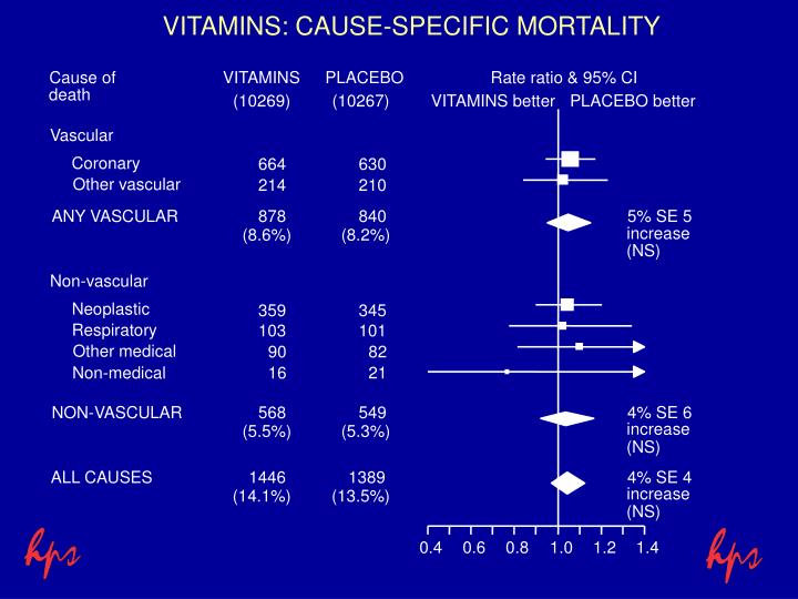 VITAMINS: CAUSE-SPECIFIC MORTALITY