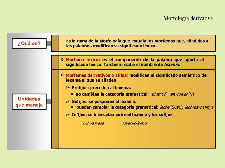 Morfología derivativa