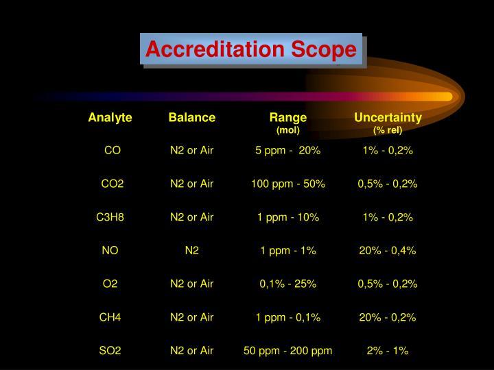 Accreditation Scope