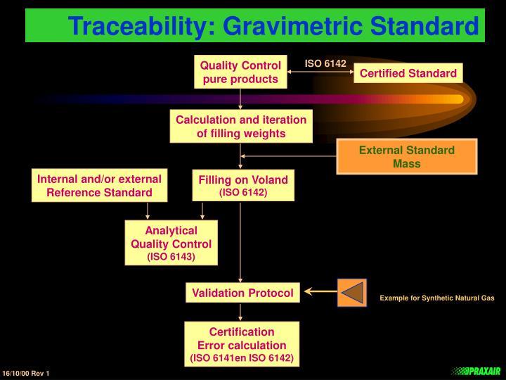 Traceability: Gravimetric Standard