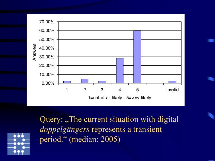 """Query: """"The current situation with digital"""