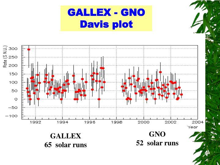 GALLEX - GNO
