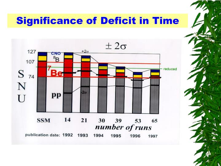 Significance of Deficit in Time