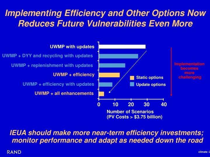 Implementing Efficiency and Other Options Now