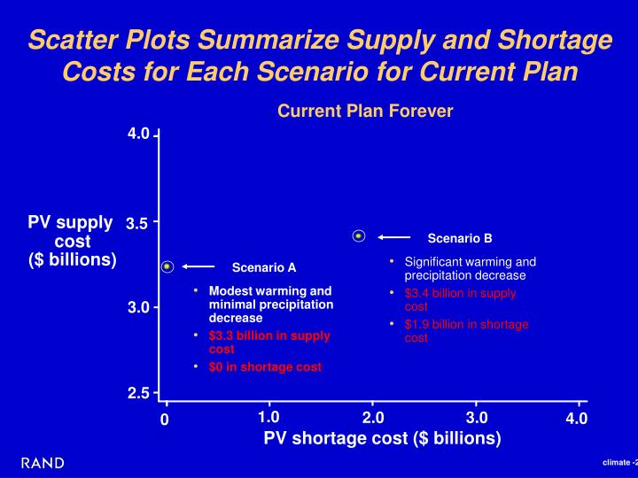 Scatter Plots Summarize Supply and Shortage Costs for Each Scenario for Current Plan