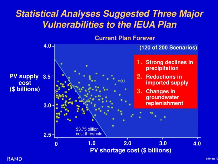Statistical Analyses Suggested Three Major