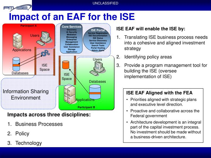Impact of an EAF for the ISE