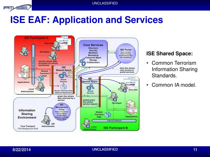 ISE EAF: Application and Services