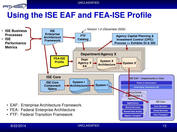 Using the ISE EAF and FEA-ISE Profile