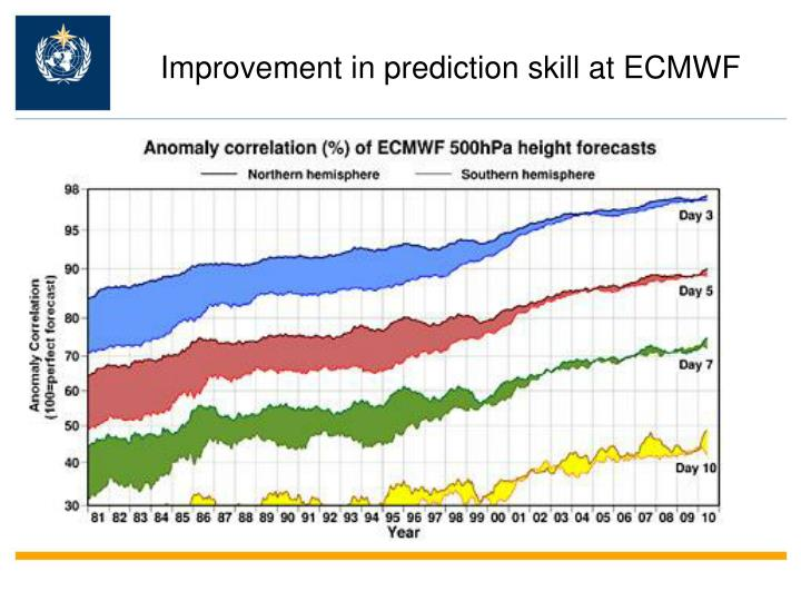 Improvement in prediction skill at ecmwf