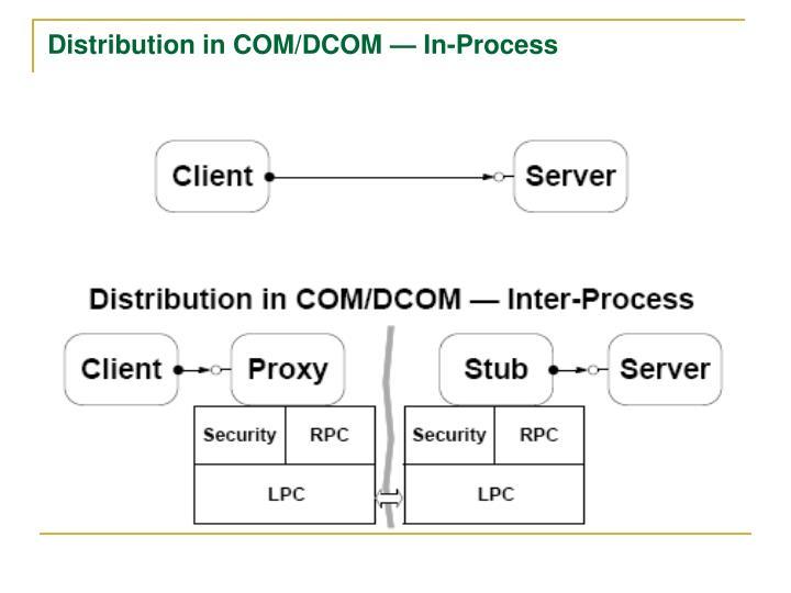 Distribution in COM/DCOM — In-Process