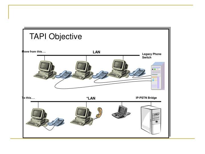 TAPI Objective