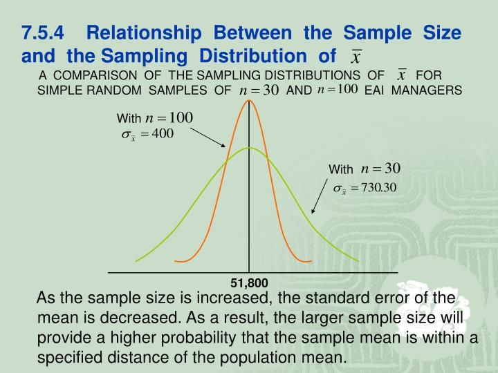 7.5.4    Relationship  Between  the  Sample  Size  and  the Sampling  Distribution  of