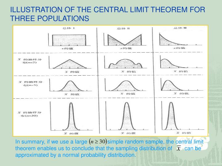 ILLUSTRATION OF THE CENTRAL LIMIT THEOREM FOR THREE POPULATIONS