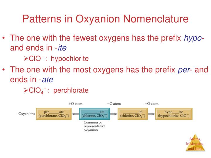 Patterns in Oxyanion Nomenclature