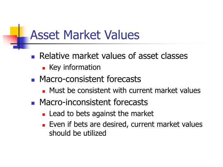 Asset Market Values