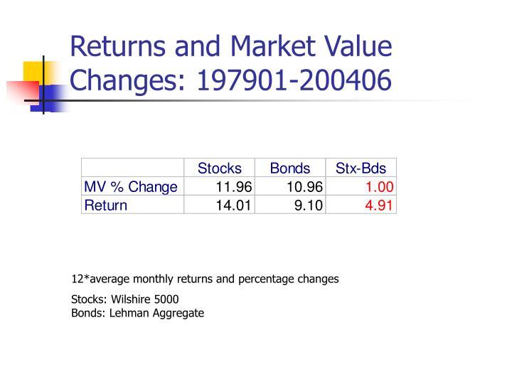 Returns and Market Value Changes: 197901-200406