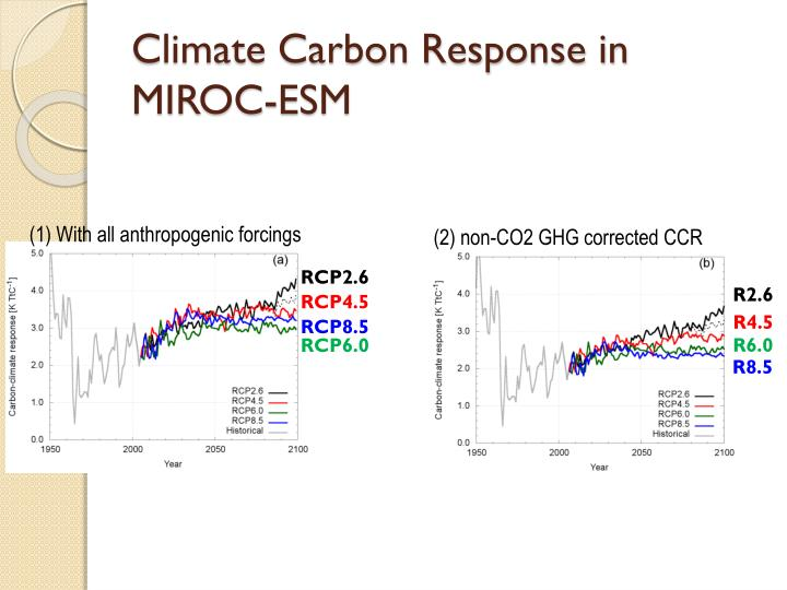 Climate Carbon Response in MIROC-ESM