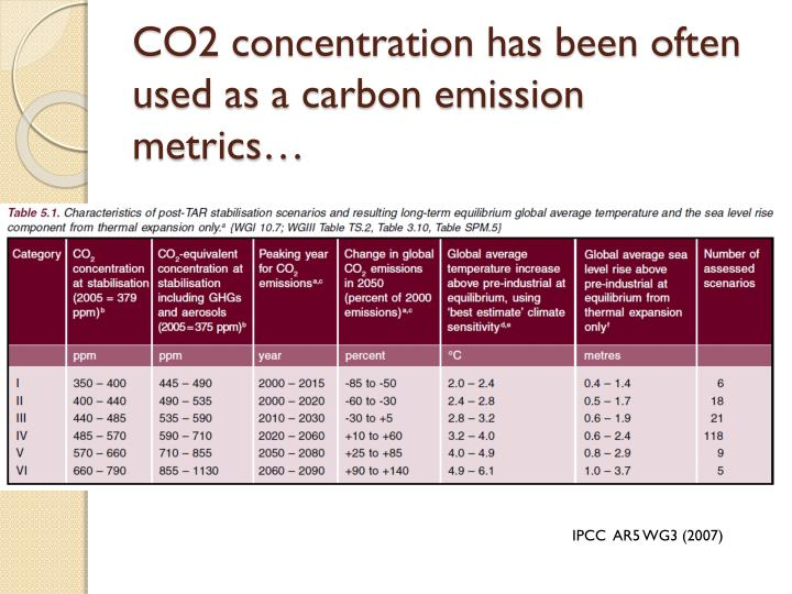 CO2 concentration has been often used as a carbon emission metrics…