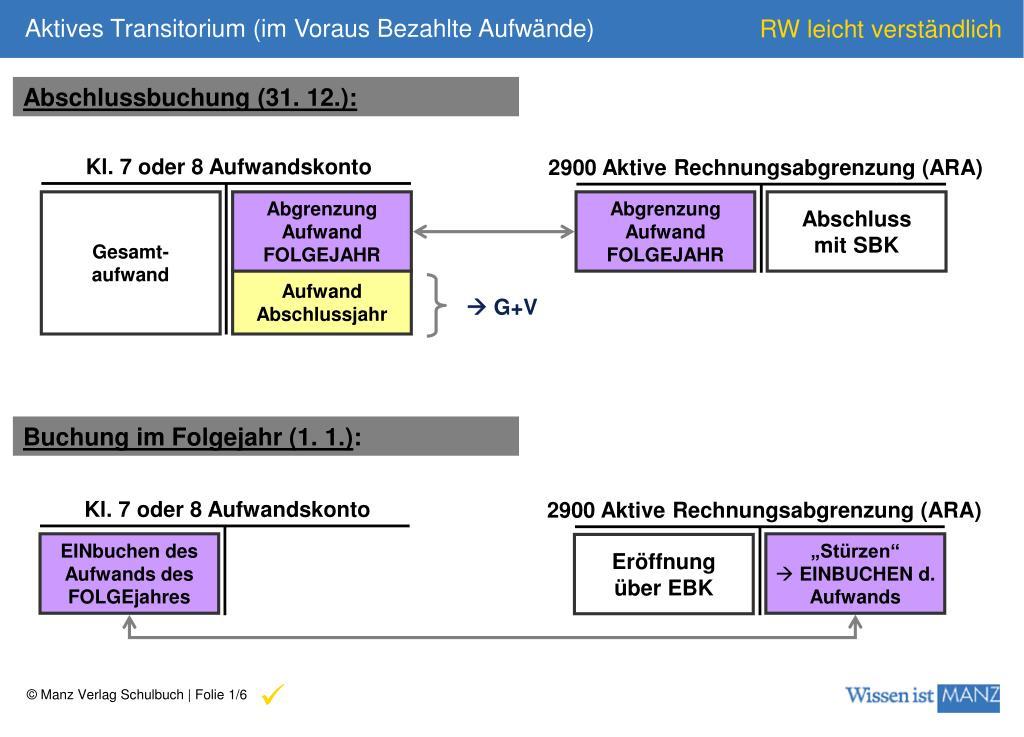 Ppt Kl 7 Oder 8 Aufwandskonto Powerpoint Presentation Id3427782