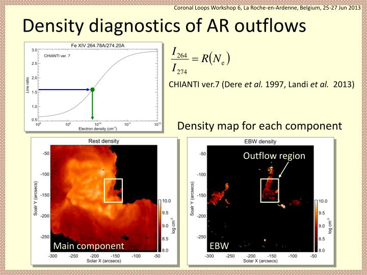 Density diagnostics of AR outflows