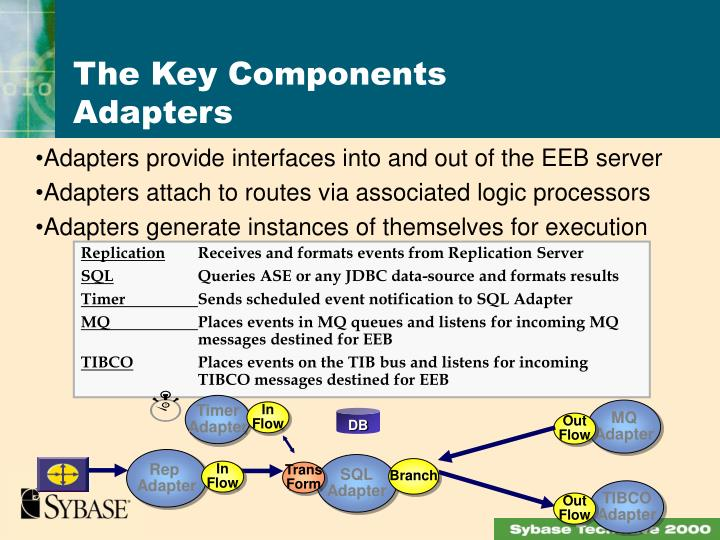 Adapters provide interfaces into and out of the EEB server