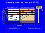 evaluating resistance patterns to vx 950